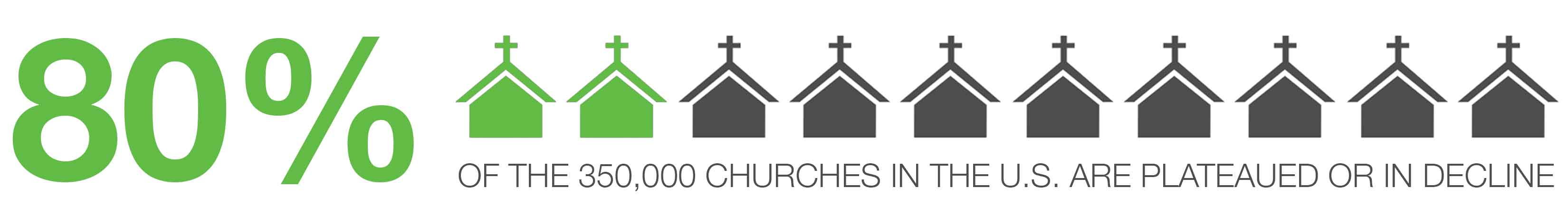 80% of the 350,000 churches in the U.S. are plateaued or in decline.